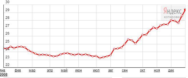 Нажмите на изображение для увеличения Название: FireShot Screen Capture #136 - 'Яндекс_Новости_ Динамика курса USD ЦБ РФ, руб_' - news_yandex_ru.jpg Просмотров: 147 Размер:26.5 Кб ID:170810