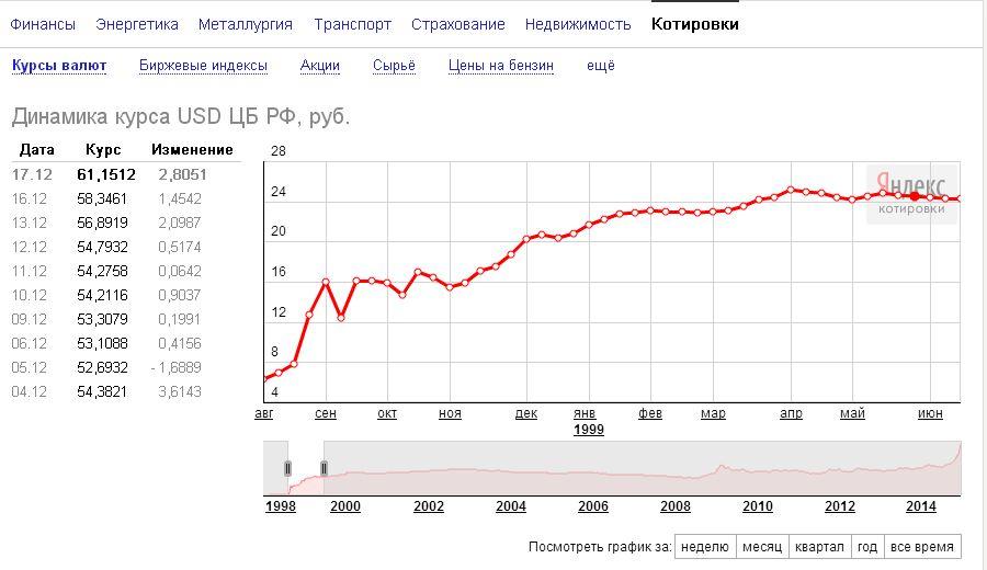 Нажмите на изображение для увеличения Название: FireShot Screen Capture #150 - 'Яндекс_Новости_ Динамика курса USD ЦБ РФ, руб_' - news_yandex_ru.jpg Просмотров: 174 Размер:66.2 Кб ID:172254