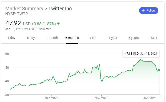 twitter_stock_6_months.JPG